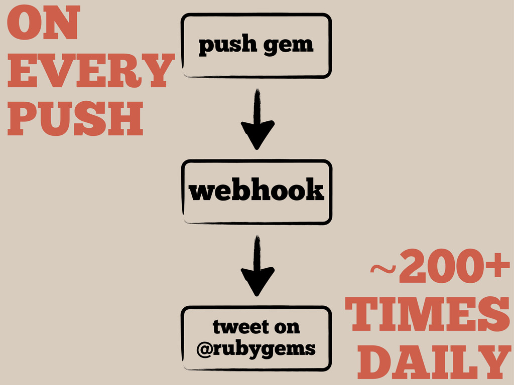 push gem webhook tweet on @rubygems ON EVERY PU...