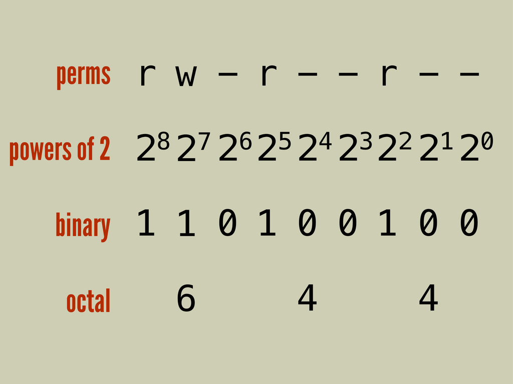 r 28 1 perms powers of 2 binary octal w 27 1 6 ...