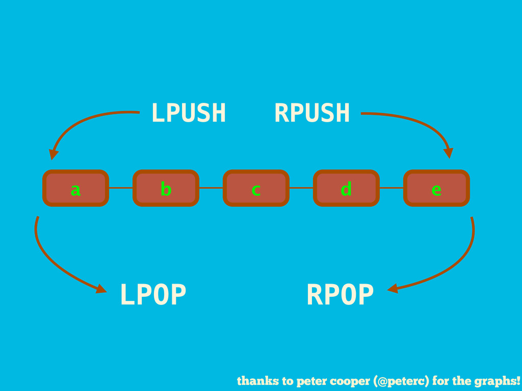 RPUSH LPOP LPUSH RPOP thanks to peter cooper (@...