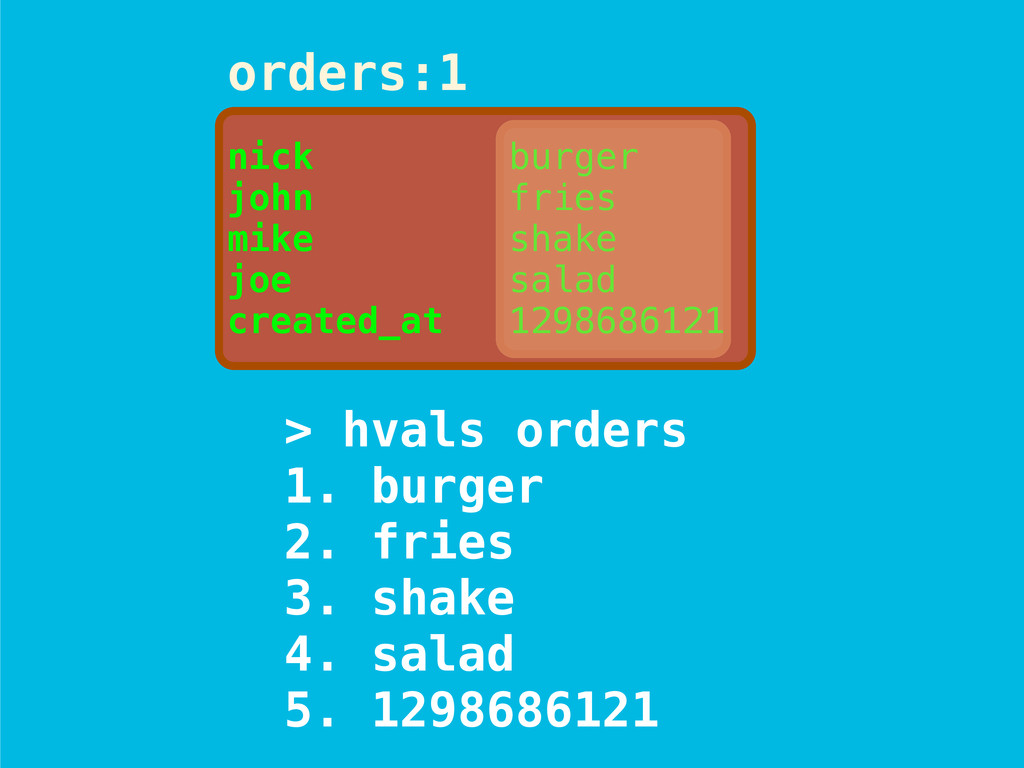 orders:1 nick burger john fries mike shake joe ...