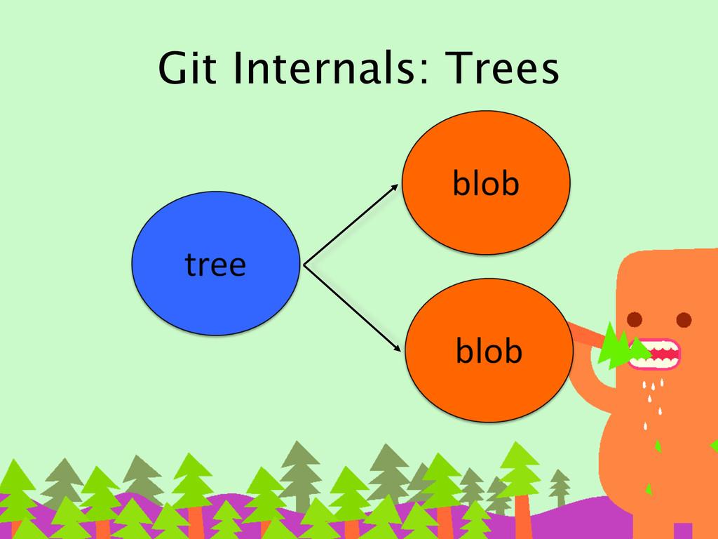 Git Internals: Trees