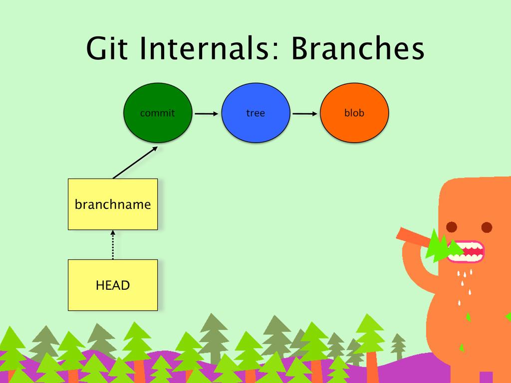 Git Internals: Branches branchname HEAD