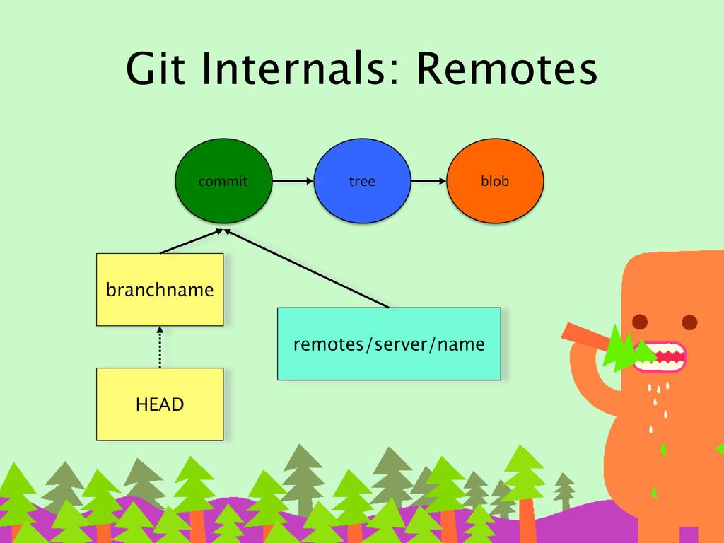 Git Internals: Remotes branchname HEAD remotes/...