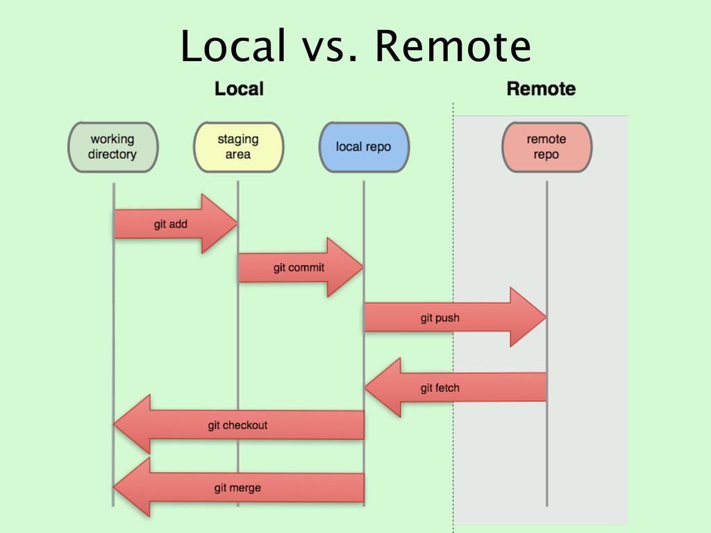 Local vs. Remote