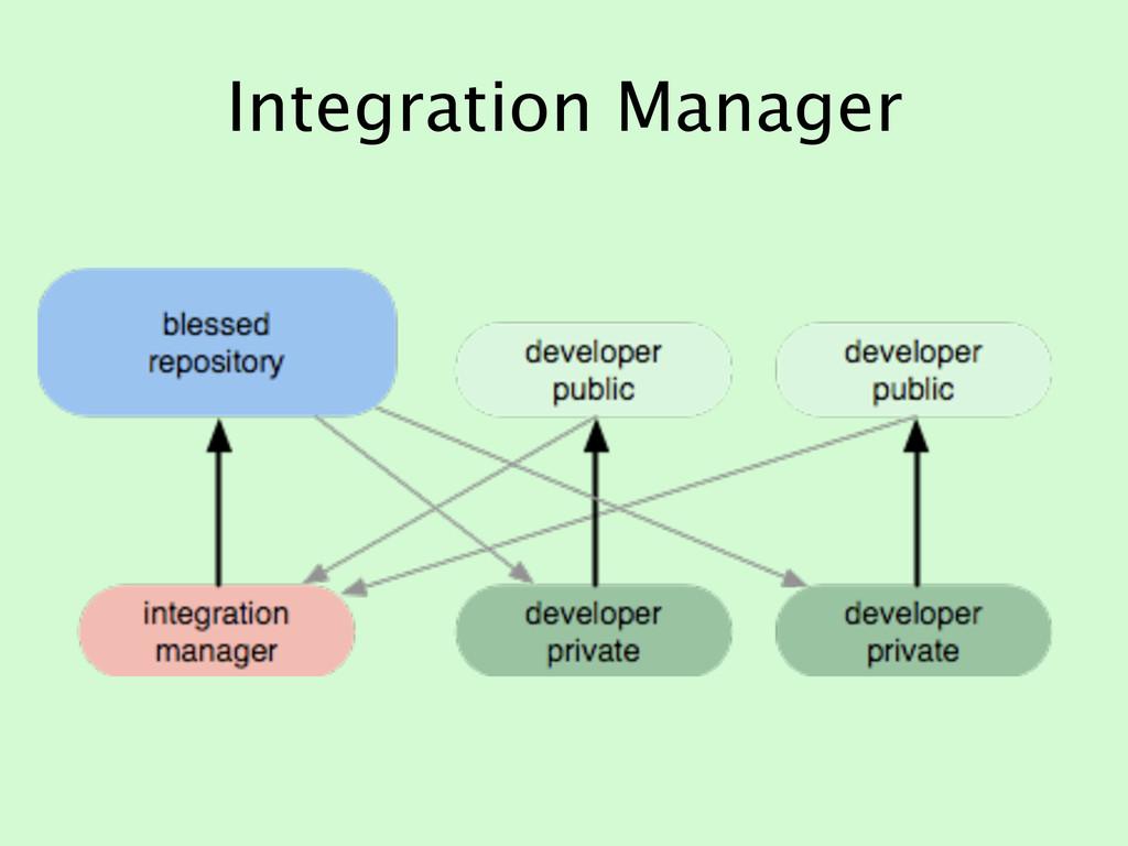 Integration Manager
