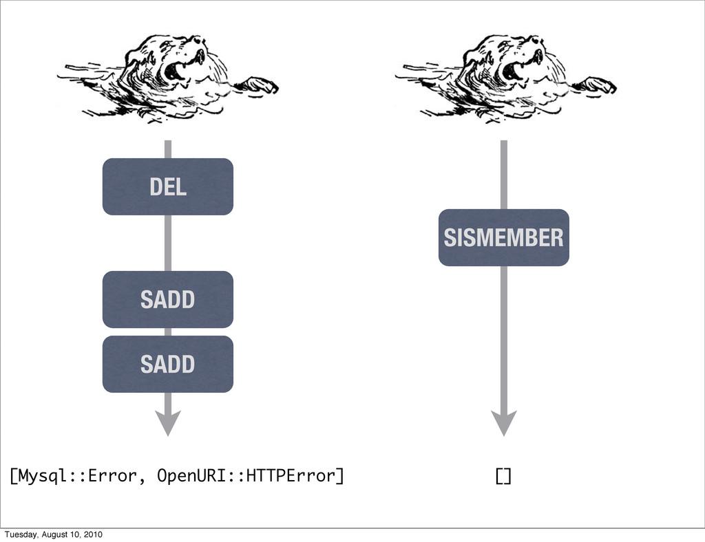 [Mysql::Error, OpenURI::HTTPError] DEL SADD SAD...