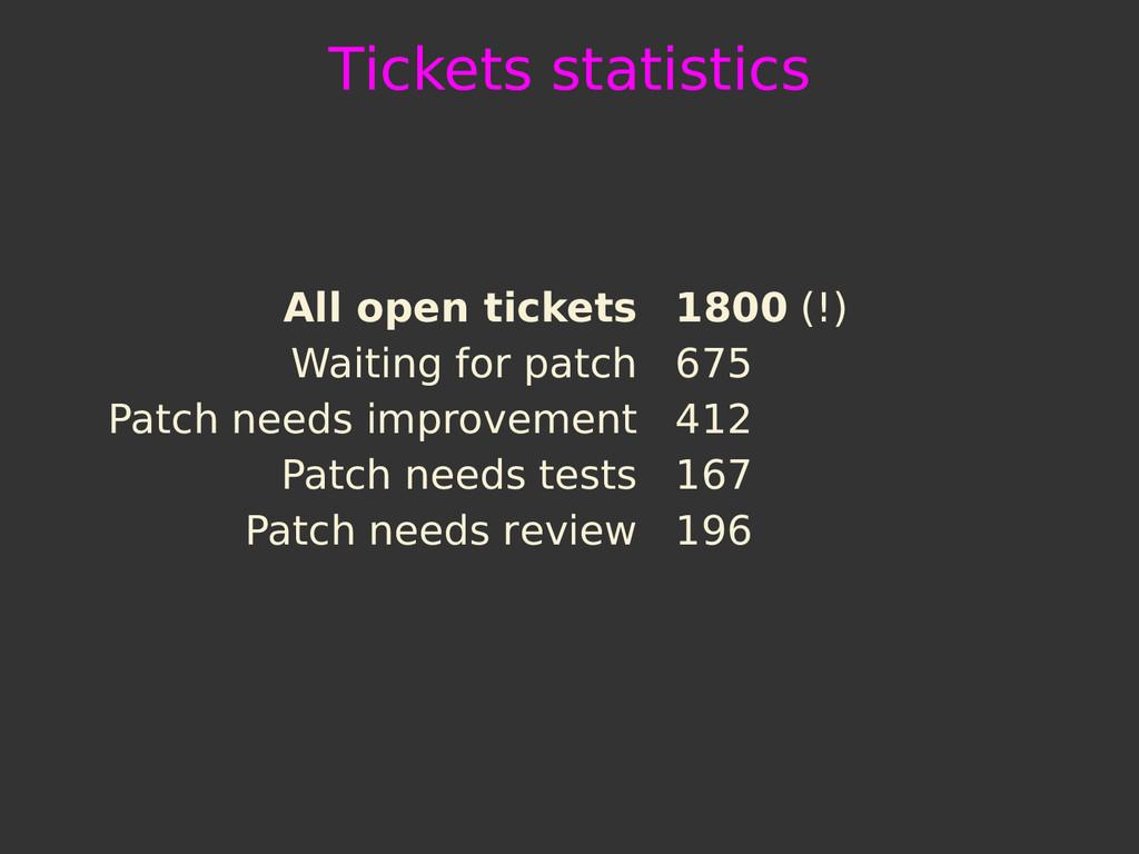 Tickets statistics All open tickets 1800 (!) Wa...