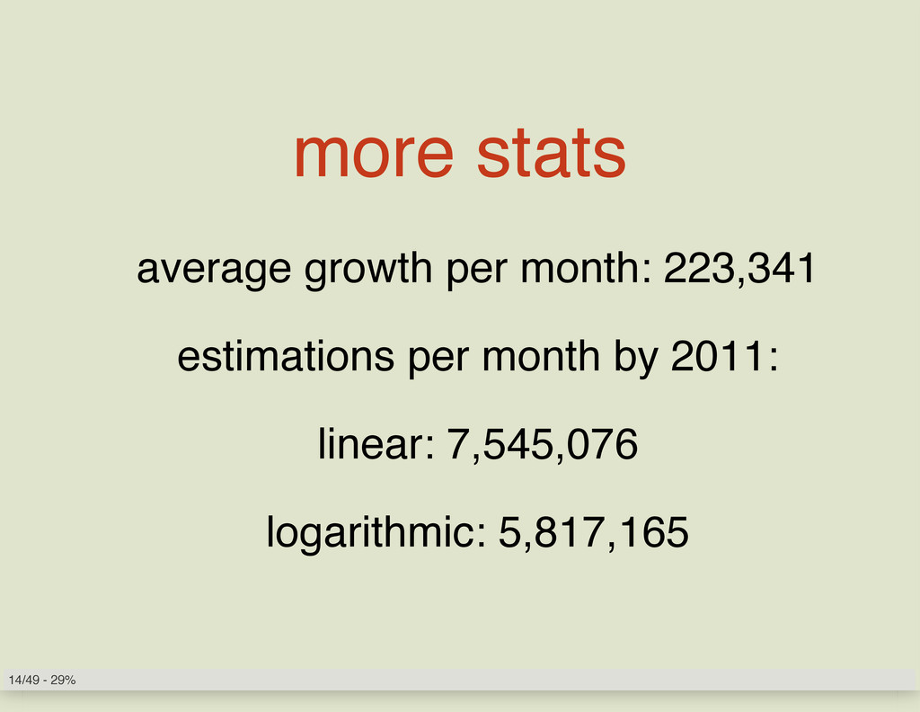 more stats average growth per month: 223,341 es...