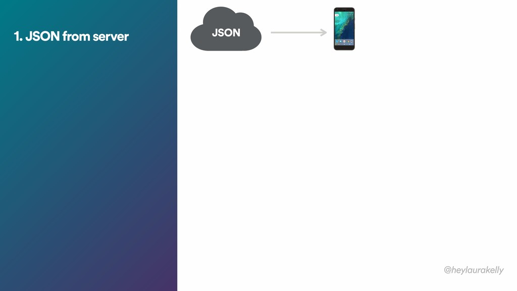 1. JSON from server JSON @heylaurakelly