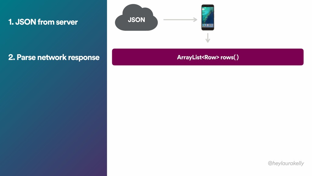 1. JSON from server JSON 2. Parse network respo...