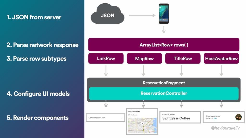 1. JSON from server JSON ReservationController ...