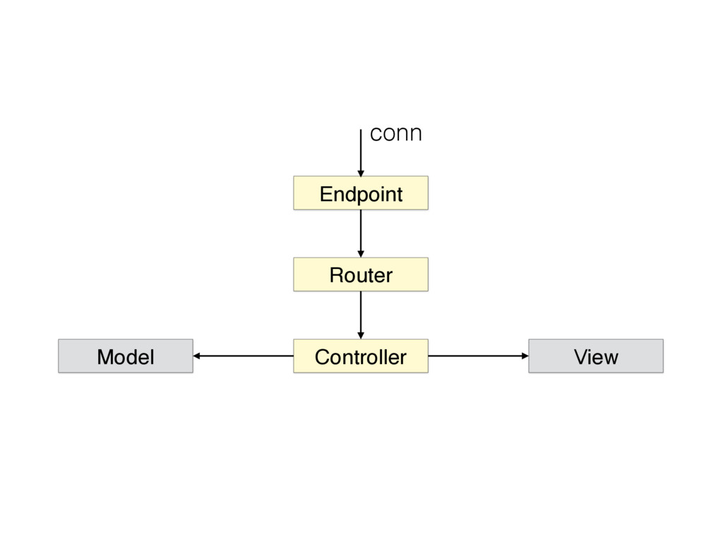 Endpoint Router Controller View conn Model