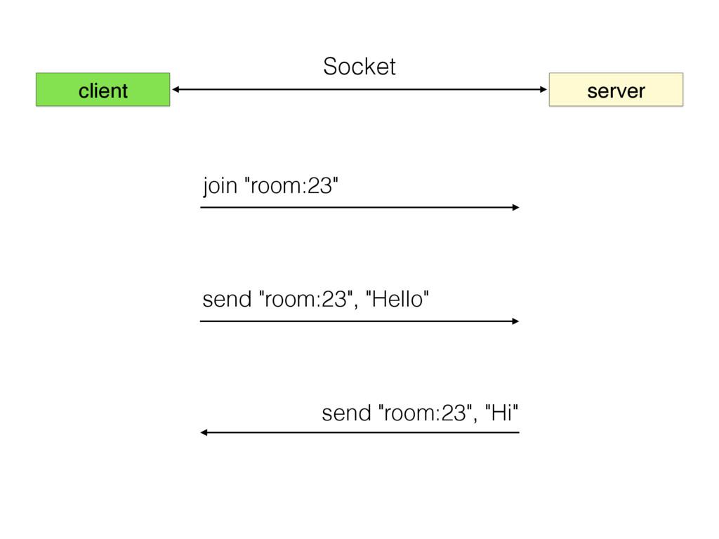 """client server join """"room:23"""" send """"room:23"""", """"H..."""