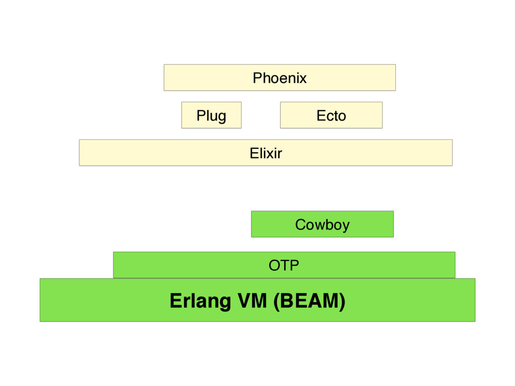 OTP Erlang VM (BEAM) Cowboy Elixir Plug Phoenix...