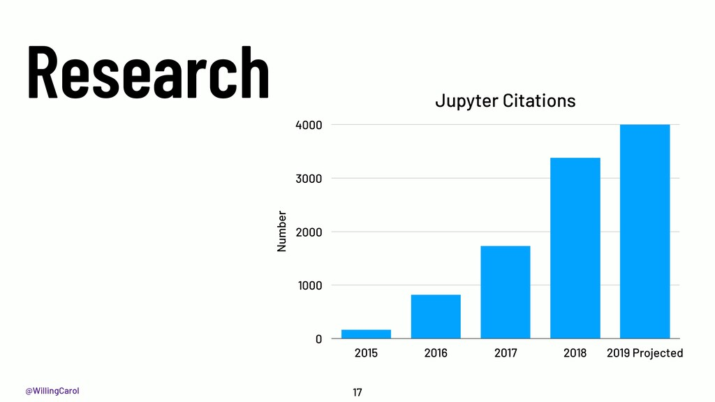 @WillingCarol Research 17 Jupyter Citations Num...