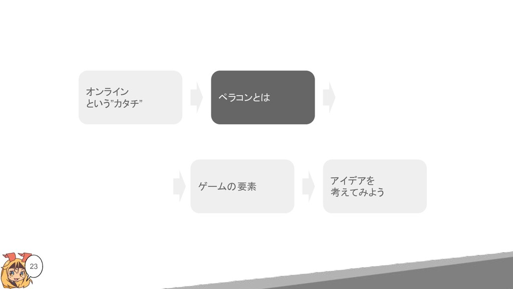 """23 オンライン という""""カタチ"""" ゲームの要素 アイデアを 考えてみよう ペラコンとは"""