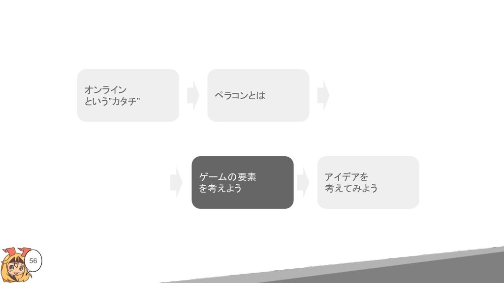 """56 オンライン という""""カタチ"""" ペラコンとは アイデアを 考えてみよう ゲームの要素 を考..."""