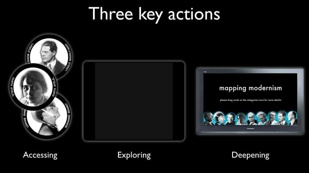Three key actions Accessing Exploring Deepening