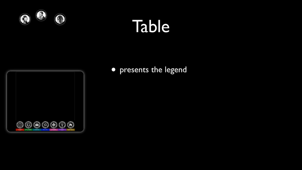 • presents the legend Table