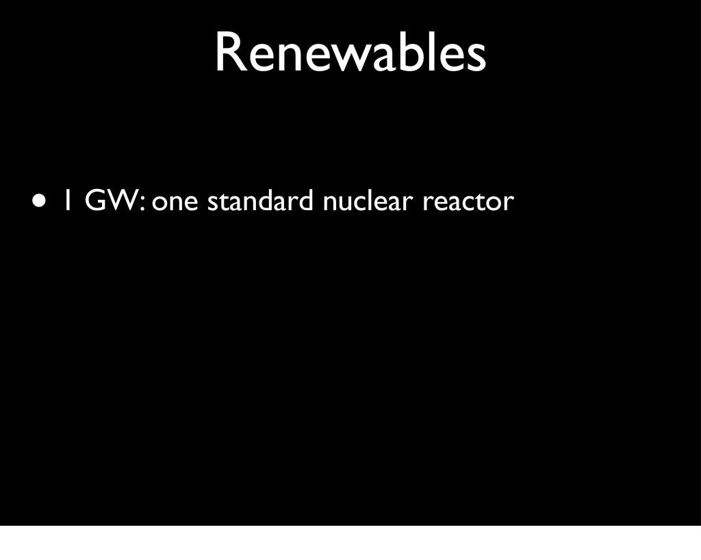 Renewables • 1 GW: one standard nuclear reactor