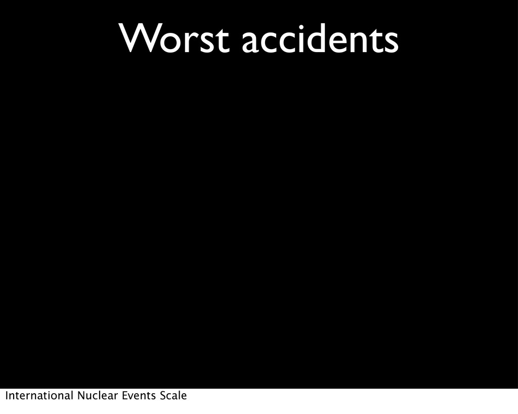 Worst accidents International Nuclear Events Sc...