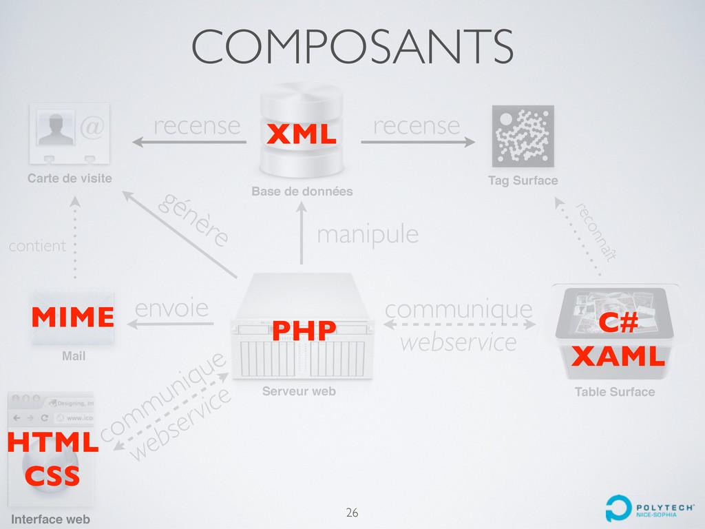 COMPOSANTS Interface web Base de données Tag Su...