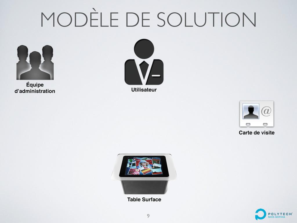 MODÈLE DE SOLUTION Table Surface Utilisateur Éq...