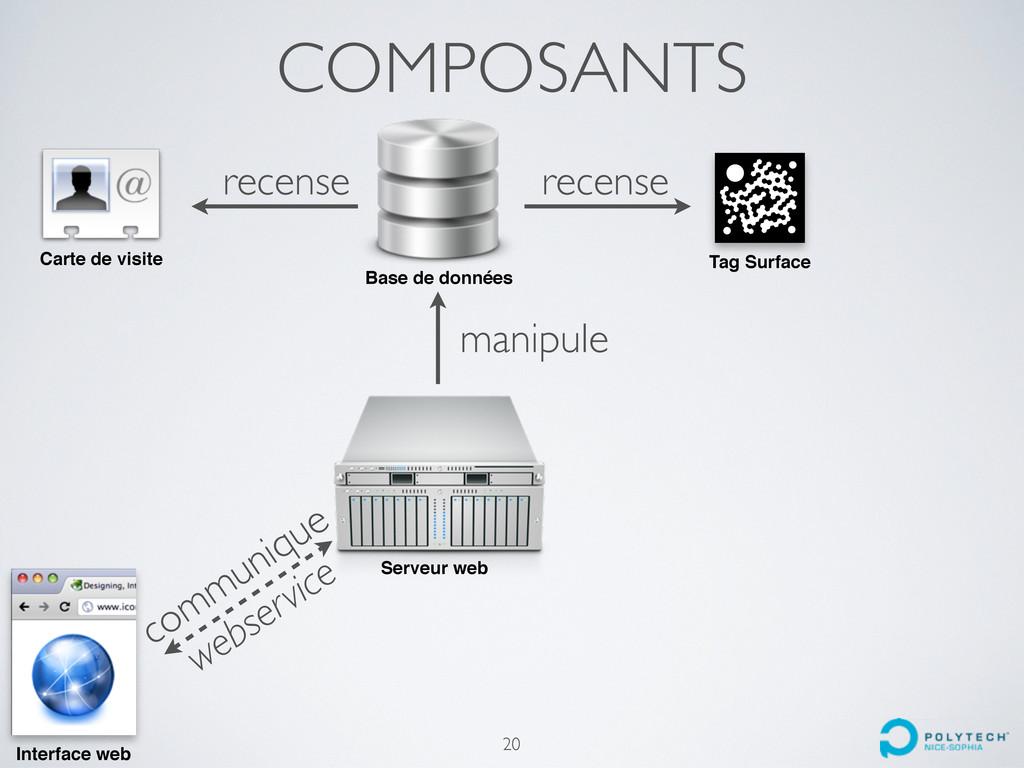 COMPOSANTS Base de données Tag Surface Serveur ...
