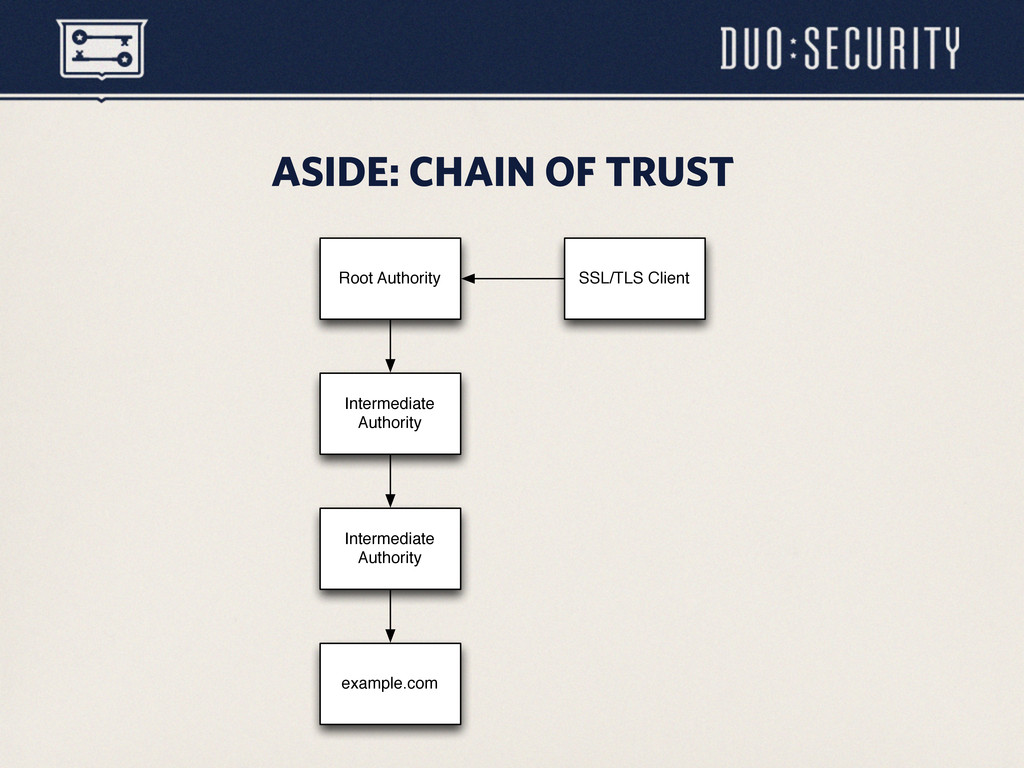 ASIDE: CHAIN OF TRUST Root Authority Intermedia...
