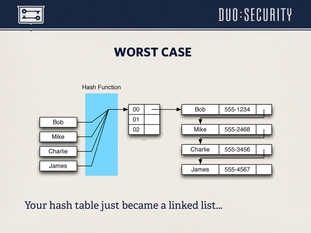 WORST CASE Your hash table just became a linked...