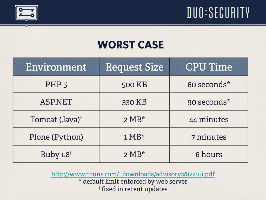 WORST CASE PHP 5 500 KB 60 seconds* ASP.NET 330...
