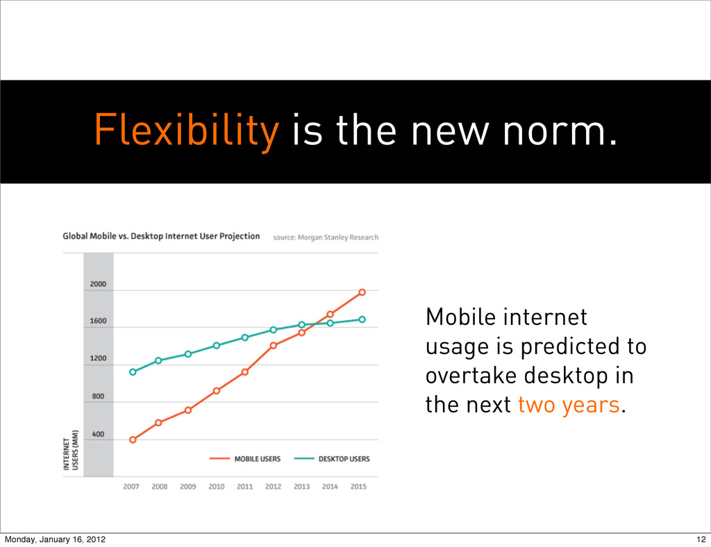 Flexibility is the new norm. Mobile internet us...