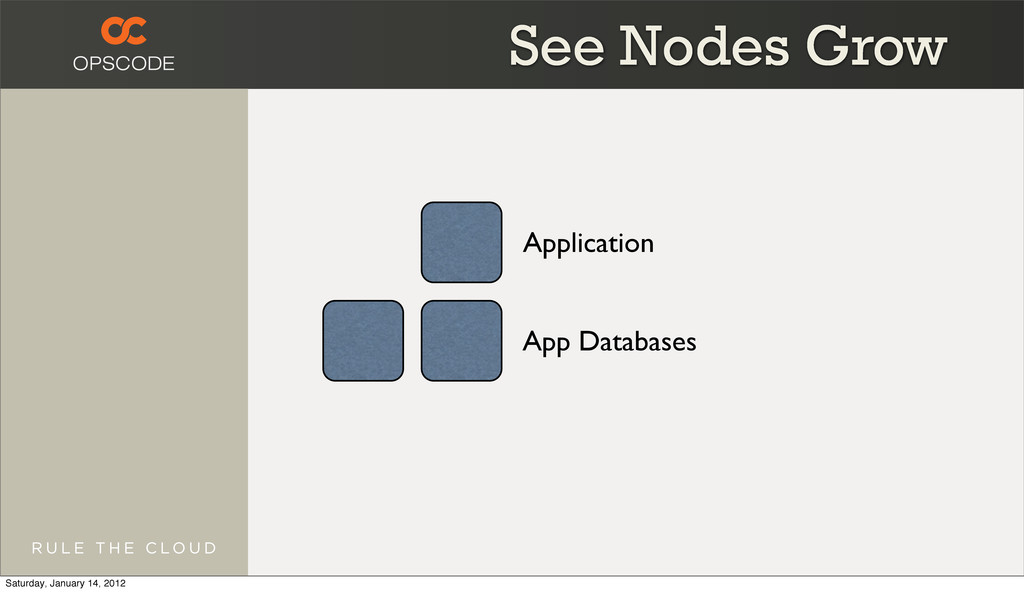 Application App Databases See Nodes Grow Saturd...