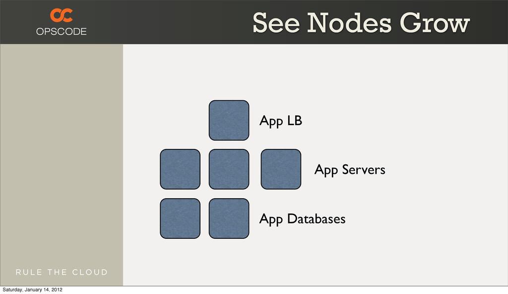 App LB App Servers App Databases See Nodes Grow...