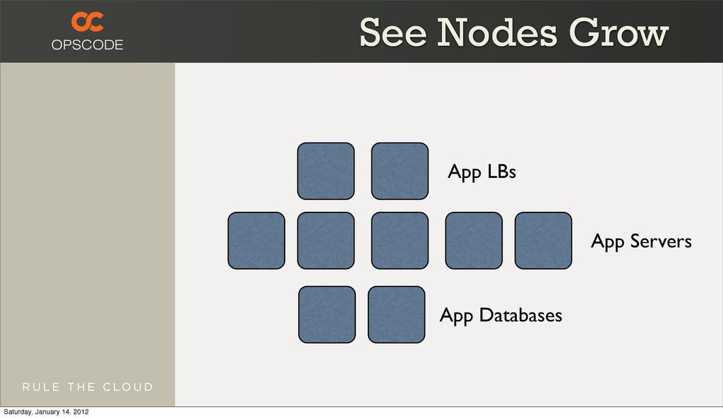 App LBs App Servers App Databases See Nodes Gro...