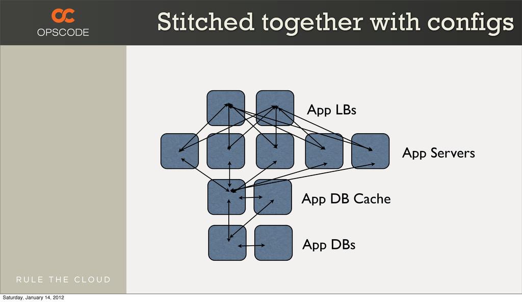 App LBs App Servers App DB Cache App DBs Stitch...