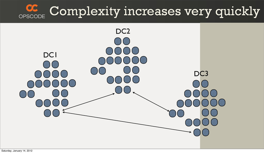 Complexity increases very quickly DC1 DC3 DC2 S...