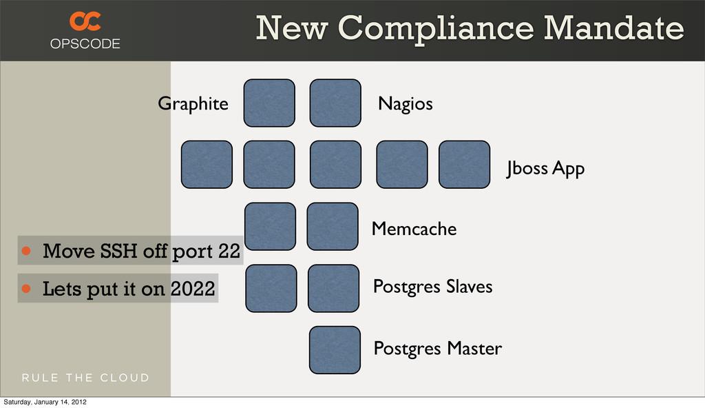 Jboss App Memcache Postgres Slaves Postgres Mas...