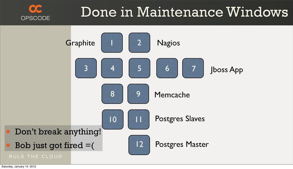 Done in Maintenance Windows • Don't break anyth...