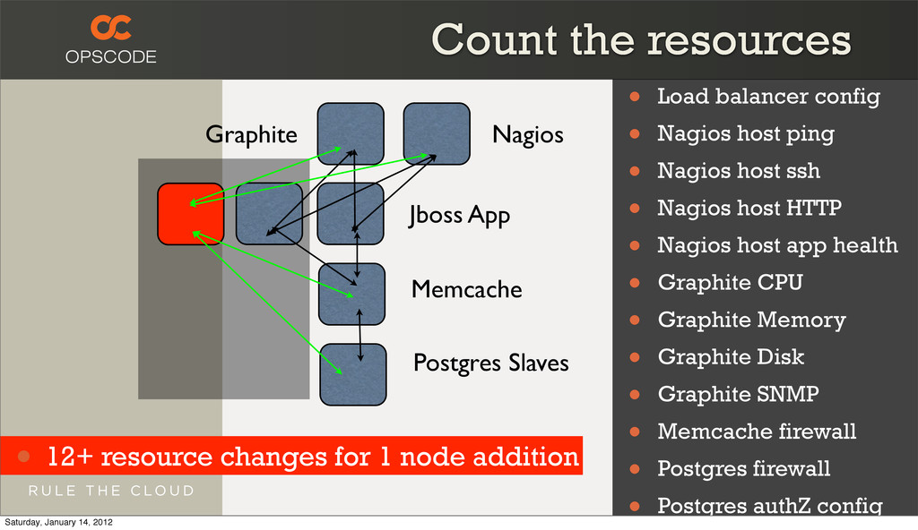 Nagios Graphite Count the resources Jboss App M...