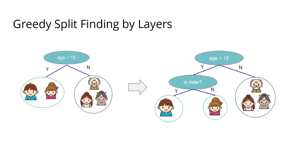 Greedy Split Finding by Layers