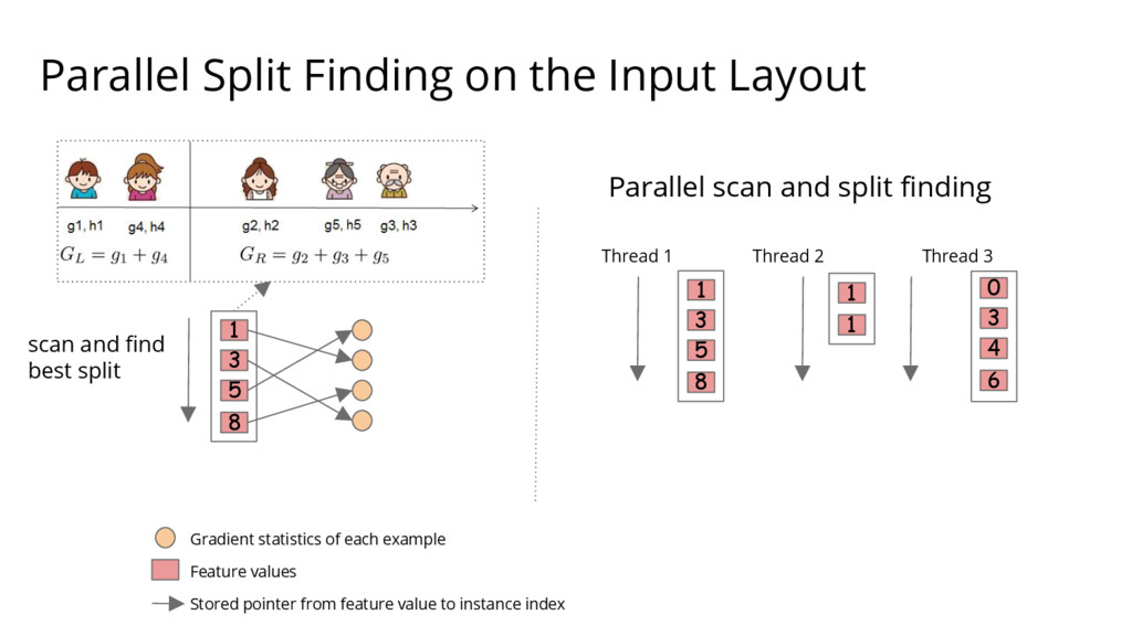 Parallel Split Finding on the Input Layout 1 3 ...