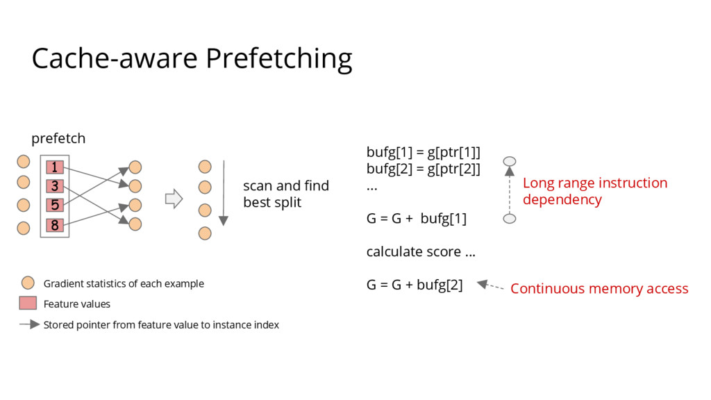Cache-aware Prefetching bufg[1] = g[ptr[1]] buf...