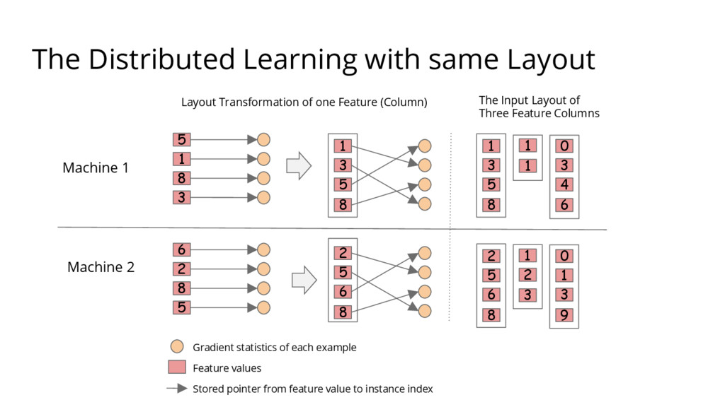 The Distributed Learning with same Layout 1 3 5...