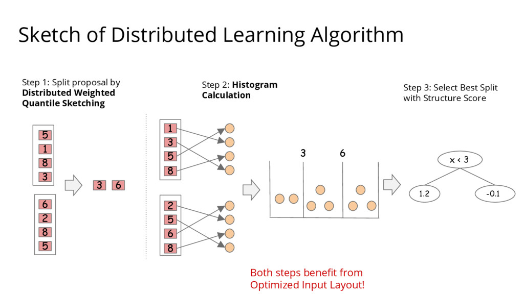 Sketch of Distributed Learning Algorithm 1 3 5 ...