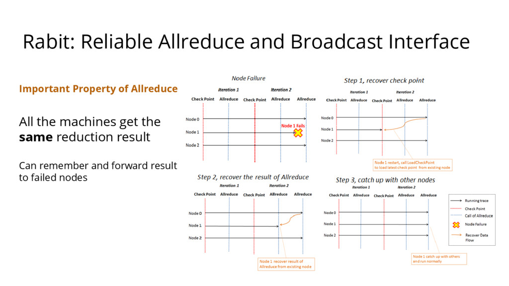 Rabit: Reliable Allreduce and Broadcast Interfa...