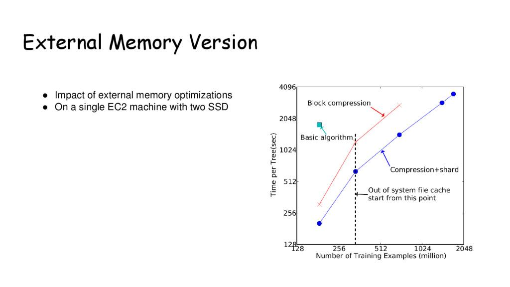 External Memory Version ● Impact of external me...