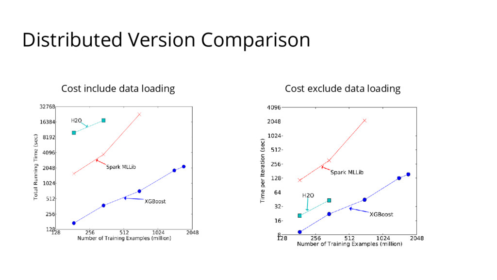 Distributed Version Comparison Cost include dat...