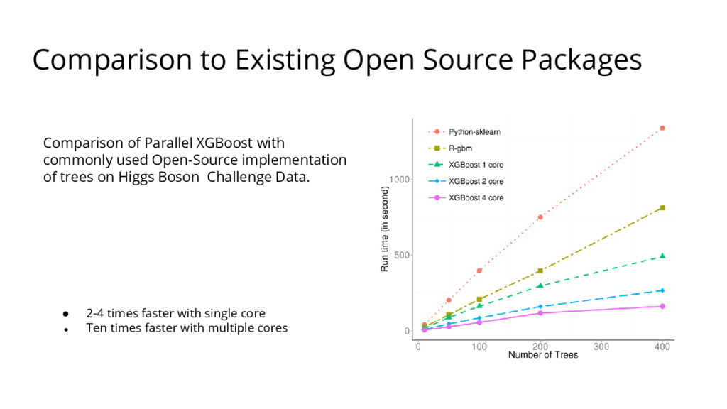 Comparison to Existing Open Source Packages Com...