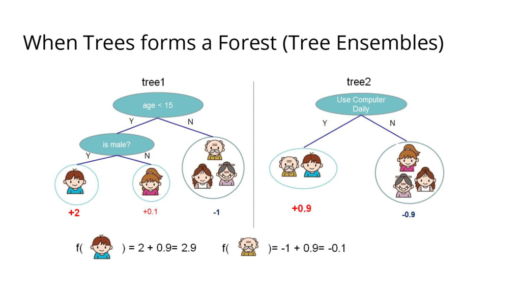When Trees forms a Forest (Tree Ensembles)